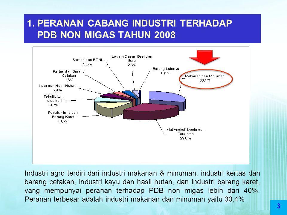 3 1. PERANAN CABANG INDUSTRI TERHADAP PDB NON MIGAS TAHUN 2008 Industri agro terdiri dari industri makanan & minuman, industri kertas dan barang cetak
