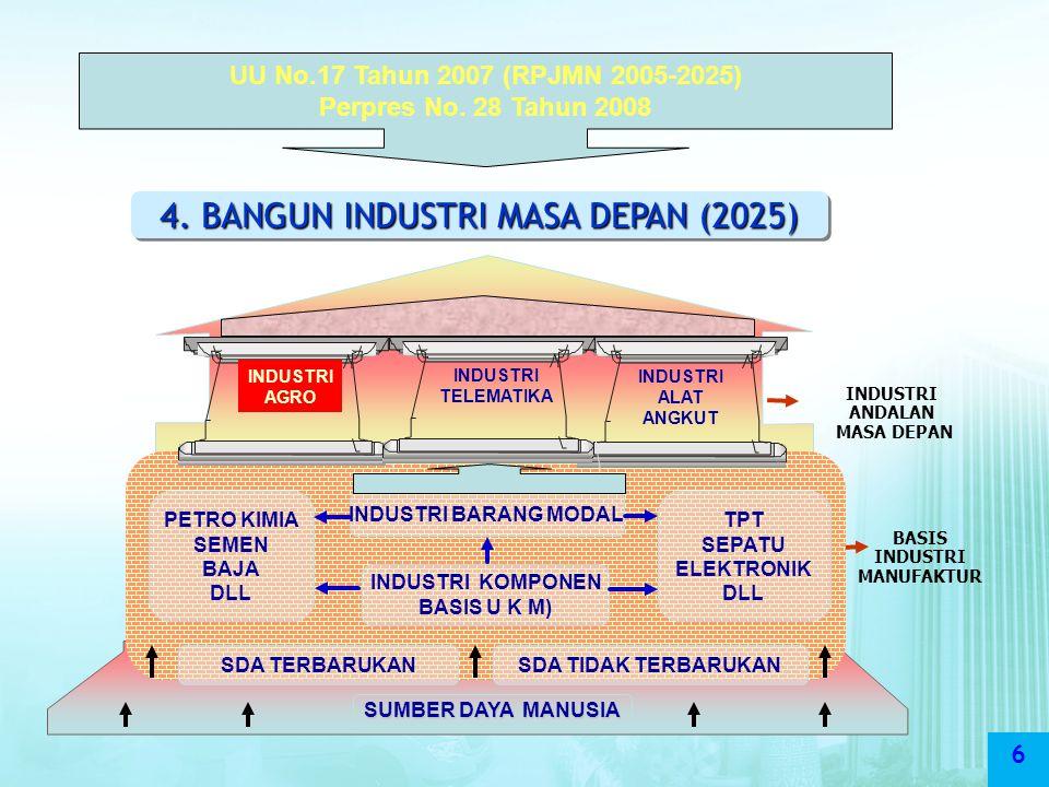 6 UU No.17 Tahun 2007 (RPJMN 2005-2025) Perpres No. 28 Tahun 2008