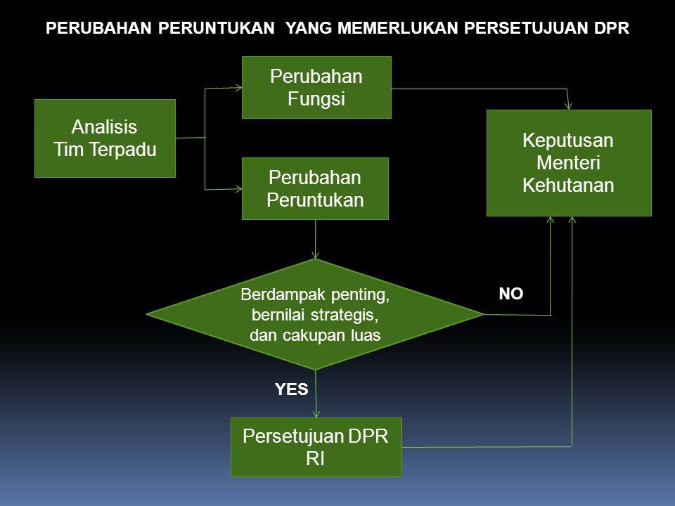 Keputusan Menteri Kehutanan Analisis Tim Terpadu Perubahan Peruntukan Perubahan Fungsi Persetujuan DPR RI PERUBAHAN PERUNTUKAN YANG MEMERLUKAN PERSETU