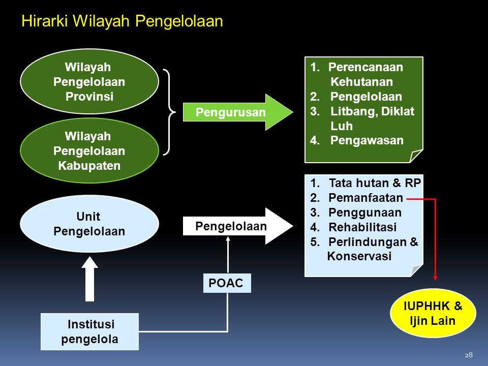 28 Institusi pengelola Wilayah Pengelolaan Provinsi Wilayah Pengelolaan Kabupaten IUPHHK & Ijin Lain 1.Tata hutan & RP 2.Pemanfaatan 3.Penggunaan 4.Re