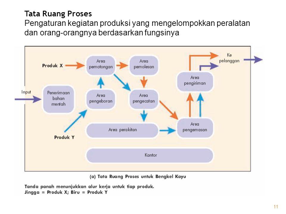 Tata Ruang Proses Pengaturan kegiatan produksi yang mengelompokkan peralatan dan orang-orangnya berdasarkan fungsinya 11