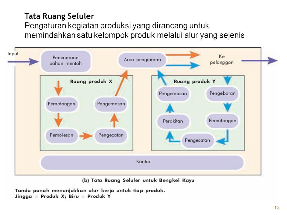 Tata Ruang Seluler Pengaturan kegiatan produksi yang dirancang untuk memindahkan satu kelompok produk melalui alur yang sejenis 12