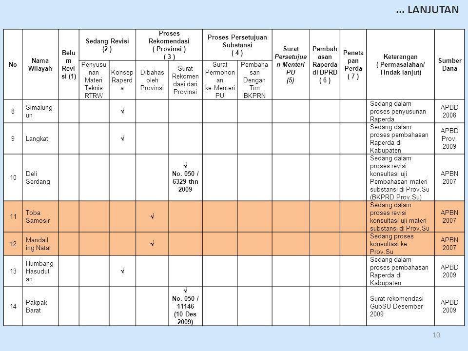 10 No Nama Wilayah Belu m Revi si (1) Sedang Revisi (2 ) Proses Rekomendasi ( Provinsi ) ( 3 ) Proses Persetujuan Substansi ( 4 ) Surat Persetujua n Menteri PU (5) Pembah asan Raperda di DPRD ( 6 ) Peneta pan Perda ( 7 ) Keterangan ( Permasalahan/ Tindak lanjut) Sumber Dana Penyusu nan Materi Teknis RTRW Konsep Raperd a Dibahas oleh Provinsi Surat Rekomen dasi dari Provinsi Surat Permohon an ke Menteri PU Pembaha san Dengan Tim BKPRN 8 Simalung un  Sedang dalam proses penyusunan Raperda APBD 2008 9Langkat  Sedang dalam proses pembahasan Raperda di Kabupaten APBD Prov.