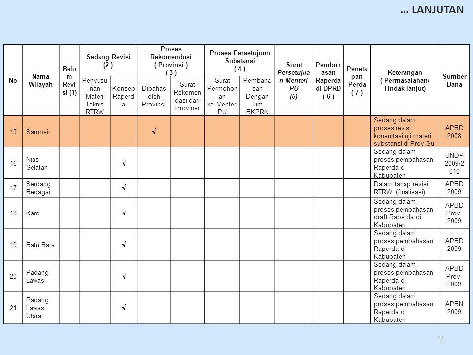 11 No Nama Wilayah Belu m Revi si (1) Sedang Revisi (2 ) Proses Rekomendasi ( Provinsi ) ( 3 ) Proses Persetujuan Substansi ( 4 ) Surat Persetujua n Menteri PU (5) Pembah asan Raperda di DPRD ( 6 ) Peneta pan Perda ( 7 ) Keterangan ( Permasalahan/ Tindak lanjut) Sumber Dana Penyusu nan Materi Teknis RTRW Konsep Raperd a Dibahas oleh Provinsi Surat Rekomen dasi dari Provinsi Surat Permohon an ke Menteri PU Pembaha san Dengan Tim BKPRN 15Samosir  Sedang dalam proses revisi konsultasi uji materi substansi di Prov.Su APBD 2008 16 Nias Selatan  Sedang dalam proses pembahasan Raperda di Kabupaten UNDP 2009/2 010 17 Serdang Bedagai  Dalam tahap revisi RTRW (finalisasi) APBD 2009 18Karo  Sedang dalam proses pembahasan draft Raperda di Kabupaten APBD Prov.