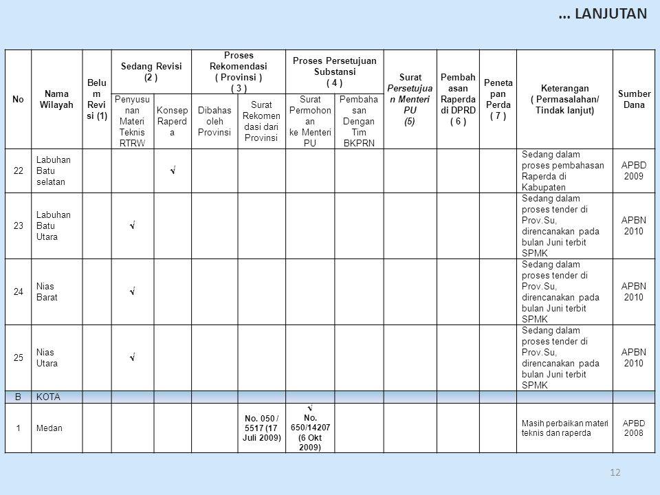 12 No Nama Wilayah Belu m Revi si (1) Sedang Revisi (2 ) Proses Rekomendasi ( Provinsi ) ( 3 ) Proses Persetujuan Substansi ( 4 ) Surat Persetujua n Menteri PU (5) Pembah asan Raperda di DPRD ( 6 ) Peneta pan Perda ( 7 ) Keterangan ( Permasalahan/ Tindak lanjut) Sumber Dana Penyusu nan Materi Teknis RTRW Konsep Raperd a Dibahas oleh Provinsi Surat Rekomen dasi dari Provinsi Surat Permohon an ke Menteri PU Pembaha san Dengan Tim BKPRN 22 Labuhan Batu selatan  Sedang dalam proses pembahasan Raperda di Kabupaten APBD 2009 23 Labuhan Batu Utara  Sedang dalam proses tender di Prov.Su, direncanakan pada bulan Juni terbit SPMK APBN 2010 24 Nias Barat  Sedang dalam proses tender di Prov.Su, direncanakan pada bulan Juni terbit SPMK APBN 2010 25 Nias Utara  Sedang dalam proses tender di Prov.Su, direncanakan pada bulan Juni terbit SPMK APBN 2010 BKOTA 1Medan No.