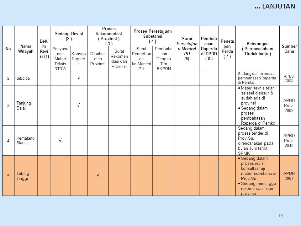 13 No Nama Wilayah Belu m Revi si (1) Sedang Revisi (2 ) Proses Rekomendasi ( Provinsi ) ( 3 ) Proses Persetujuan Substansi ( 4 ) Surat Persetujua n Menteri PU (5) Pembah asan Raperda di DPRD ( 6 ) Peneta pan Perda ( 7 ) Keterangan ( Permasalahan/ Tindak lanjut) Sumber Dana Penyusu nan Materi Teknis RTRW Konsep Raperd a Dibahas oleh Provinsi Surat Rekomen dasi dari Provinsi Surat Permohon an ke Menteri PU Pembaha san Dengan Tim BKPRN 2Sibolga  Sedang dalam proses pembahasan Raperda di Pemko APBD 2009 3 Tanjung Balai   Materi teknis telah selesei disusun & sudah ada di provinsi  Sedang dalam proses pembahasan Raperda di Pemko APBD Prov.
