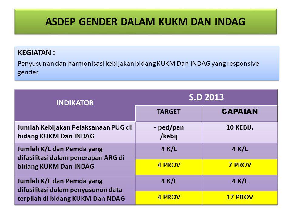 ASDEP GENDER DALAM KUKM DAN INDAG KEGIATAN : Penyusunan dan harmonisasi kebijakan bidang KUKM Dan INDAG yang responsive gender KEGIATAN : Penyusunan dan harmonisasi kebijakan bidang KUKM Dan INDAG yang responsive gender