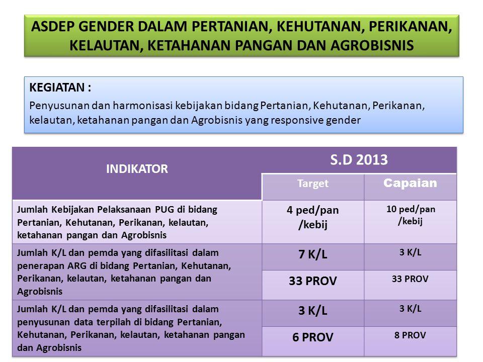 ASDEP GENDER DALAM PERTANIAN, KEHUTANAN, PERIKANAN, KELAUTAN, KETAHANAN PANGAN DAN AGROBISNIS KEGIATAN : Penyusunan dan harmonisasi kebijakan bidang Pertanian, Kehutanan, Perikanan, kelautan, ketahanan pangan dan Agrobisnis yang responsive gender KEGIATAN : Penyusunan dan harmonisasi kebijakan bidang Pertanian, Kehutanan, Perikanan, kelautan, ketahanan pangan dan Agrobisnis yang responsive gender