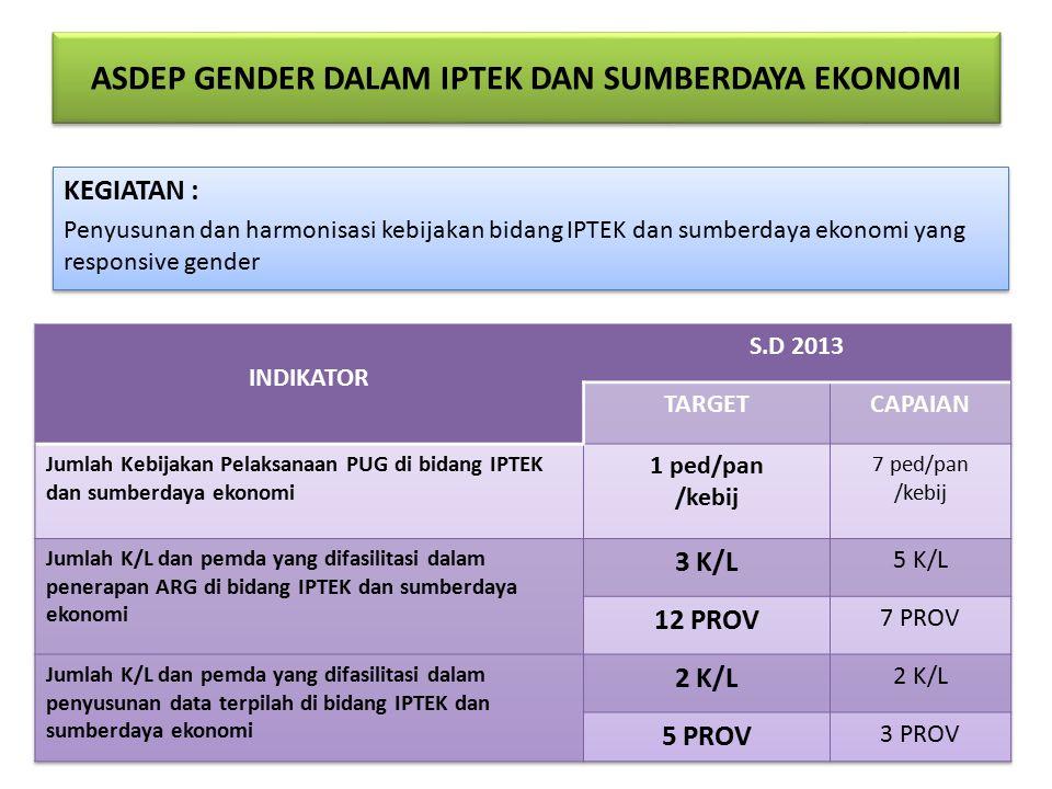 ASDEP GENDER DALAM IPTEK DAN SUMBERDAYA EKONOMI KEGIATAN : Penyusunan dan harmonisasi kebijakan bidang IPTEK dan sumberdaya ekonomi yang responsive gender KEGIATAN : Penyusunan dan harmonisasi kebijakan bidang IPTEK dan sumberdaya ekonomi yang responsive gender