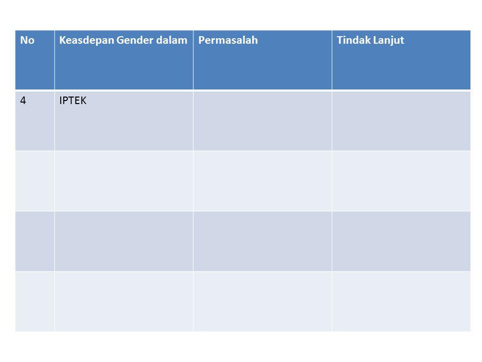 NoKeasdepan Gender dalamPermasalahTindak Lanjut 4IPTEK