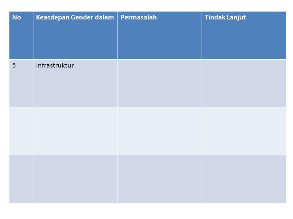 NoKeasdepan Gender dalamPermasalahTindak Lanjut 5Infrastruktur