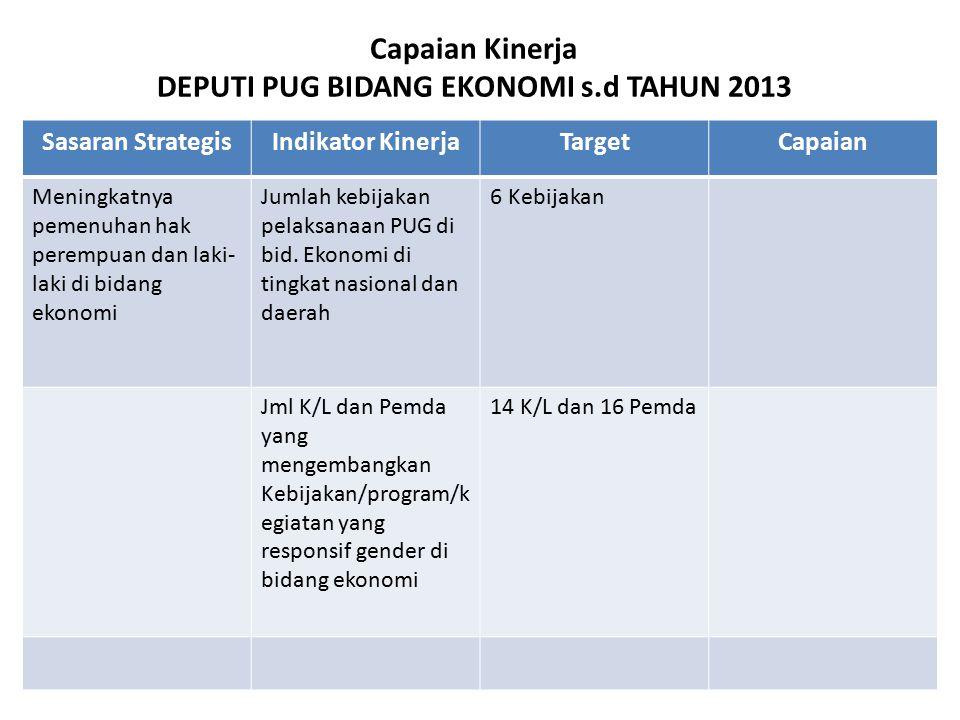 OUTCOME ASDEP GENDER DALAM KUKM dan INDAG 1.Kementerian KUKM telah menghasilkan pedoman PPRG untuk Daerah.