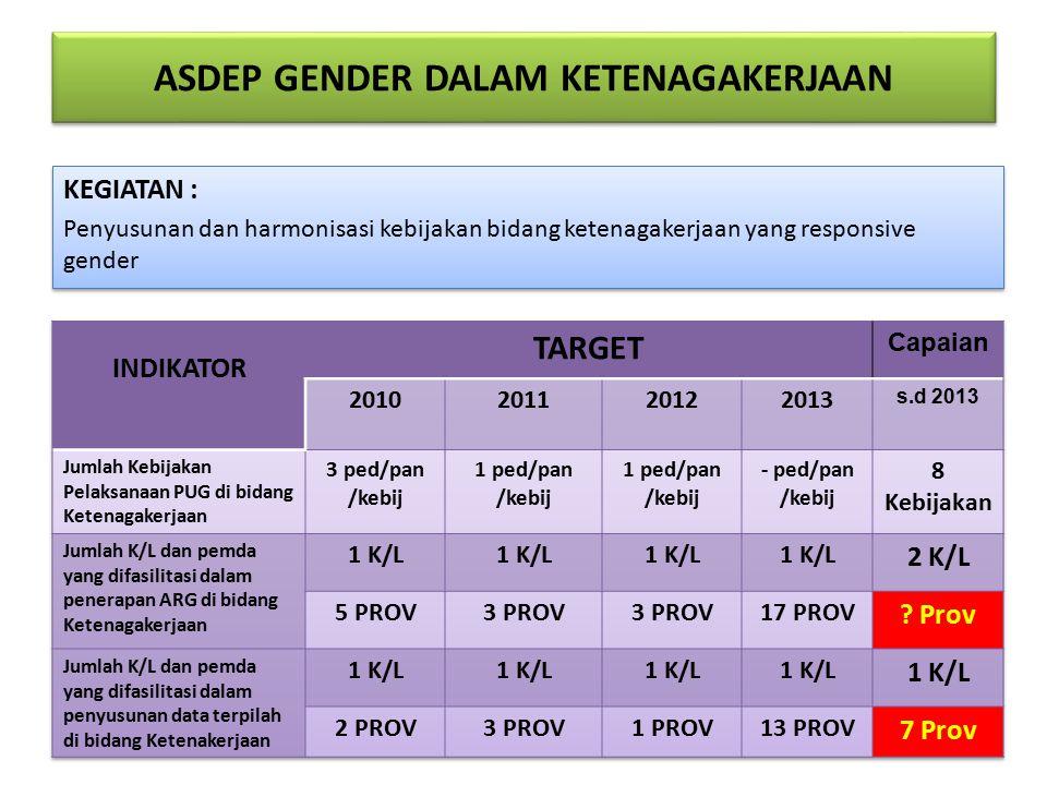 ASDEP GENDER DALAM KETENAGAKERJAAN KEGIATAN : Penyusunan dan harmonisasi kebijakan bidang ketenagakerjaan yang responsive gender KEGIATAN : Penyusunan dan harmonisasi kebijakan bidang ketenagakerjaan yang responsive gender