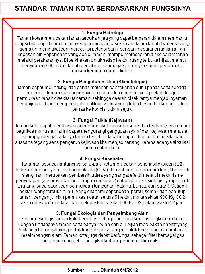 STANDAR TAMAN KOTA BERDASARKAN FUNGSINYA 1.
