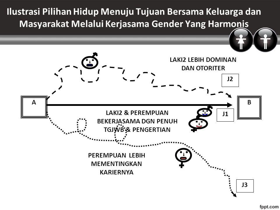 Ilustrasi Pilihan Hidup Menuju Tujuan Bersama Keluarga dan Masyarakat Melalui Kerjasama Gender Yang Harmonis A J1 B J2 J3 PEREMPUAN LEBIH MEMENTINGKAN KARIERNYA LAKI2 LEBIH DOMINAN DAN OTORITER LAKI2 & PEREMPUAN BEKERJASAMA DGN PENUH TGJWB & PENGERTIAN