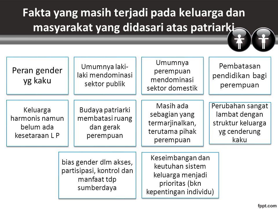 Fakta yang masih terjadi pada keluarga dan masyarakat yang didasari atas patriarki Peran gender yg kaku Umumnya laki- laki mendominasi sektor publik Umumnya perempuan mendominasi sektor domestik Pembatasan pendidikan bagi perempuan Keluarga harmonis namun belum ada kesetaraan L P Budaya patriarki membatasi ruang dan gerak perempuan Masih ada sebagian yang termarjinalkan, terutama pihak perempuan Perubahan sangat lambat dengan struktur keluarga yg cenderung kaku bias gender dlm akses, partisipasi, kontrol dan manfaat tdp sumberdaya Keseimbangan dan keutuhan sistem keluarga menjadi prioritas (bkn kepentingan individu)
