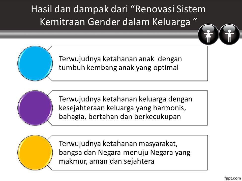 Hasil dan dampak dari Renovasi Sistem Kemitraan Gender dalam Keluarga Terwujudnya ketahanan anak dengan tumbuh kembang anak yang optimal Terwujudnya ketahanan keluarga dengan kesejahteraan keluarga yang harmonis, bahagia, bertahan dan berkecukupan Terwujudnya ketahanan masyarakat, bangsa dan Negara menuju Negara yang makmur, aman dan sejahtera