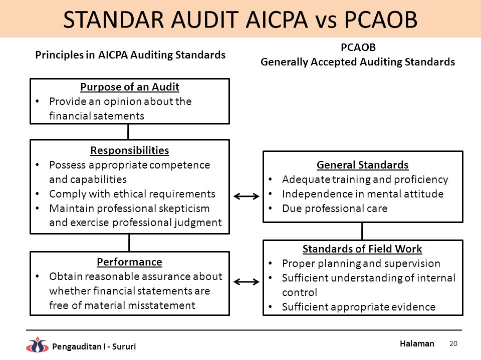 Halaman Pengauditan I - Sururi STANDAR AUDIT AICPA vs PCAOB 20 Purpose of an Audit Provide an opinion about the financial satements Responsibilities P
