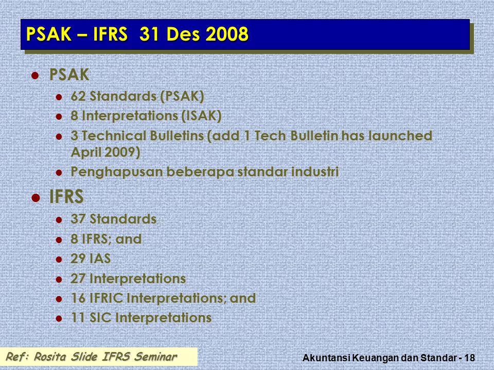 Akuntansi Keuangan dan Standar - 18 PSAK – IFRS 31 Des 2008 PSAK PSAK 62 Standards (PSAK) 62 Standards (PSAK) 8 Interpretations (ISAK) 8 Interpretations (ISAK) 3 Technical Bulletins (add 1 Tech Bulletin has launched April 2009) 3 Technical Bulletins (add 1 Tech Bulletin has launched April 2009) Penghapusan beberapa standar industri Penghapusan beberapa standar industri IFRS IFRS 37 Standards 37 Standards 8 IFRS; and 8 IFRS; and 29 IAS 29 IAS 27 Interpretations 27 Interpretations 16 IFRIC Interpretations; and 16 IFRIC Interpretations; and 11 SIC Interpretations 11 SIC Interpretations Ref: Rosita Slide IFRS Seminar