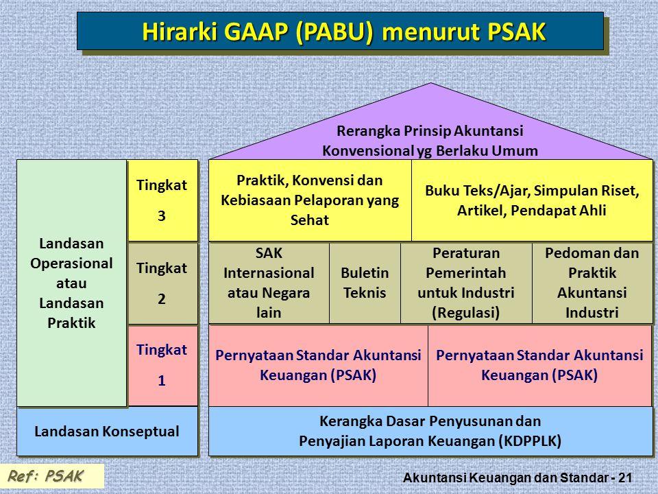 Akuntansi Keuangan dan Standar - 21 Pernyataan Standar Akuntansi Keuangan (PSAK) Tingkat 1 Tingkat 1 Hirarki GAAP (PABU) menurut PSAK Ref: PSAK Pernyataan Standar Akuntansi Keuangan (PSAK) Kerangka Dasar Penyusunan dan Penyajian Laporan Keuangan (KDPPLK) Kerangka Dasar Penyusunan dan Penyajian Laporan Keuangan (KDPPLK) Landasan Konseptual Tingkat 2 Tingkat 2 Tingkat 3 Tingkat 3 Landasan Operasional atau Landasan Praktik SAK Internasional atau Negara lain Buletin Teknis Peraturan Pemerintah untuk Industri (Regulasi) Pedoman dan Praktik Akuntansi Industri Praktik, Konvensi dan Kebiasaan Pelaporan yang Sehat Buku Teks/Ajar, Simpulan Riset, Artikel, Pendapat Ahli Rerangka Prinsip Akuntansi Konvensional yg Berlaku Umum
