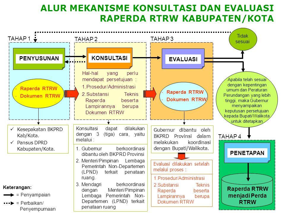  Raperda RTRW Provinsi  Dokumen RTRW Provinsi Dikoordinasikan dengan instansi terkait BKTRN  Kesepakatan BKPRD Provinsi  Kesepakatan BKPRD Kab/Kot