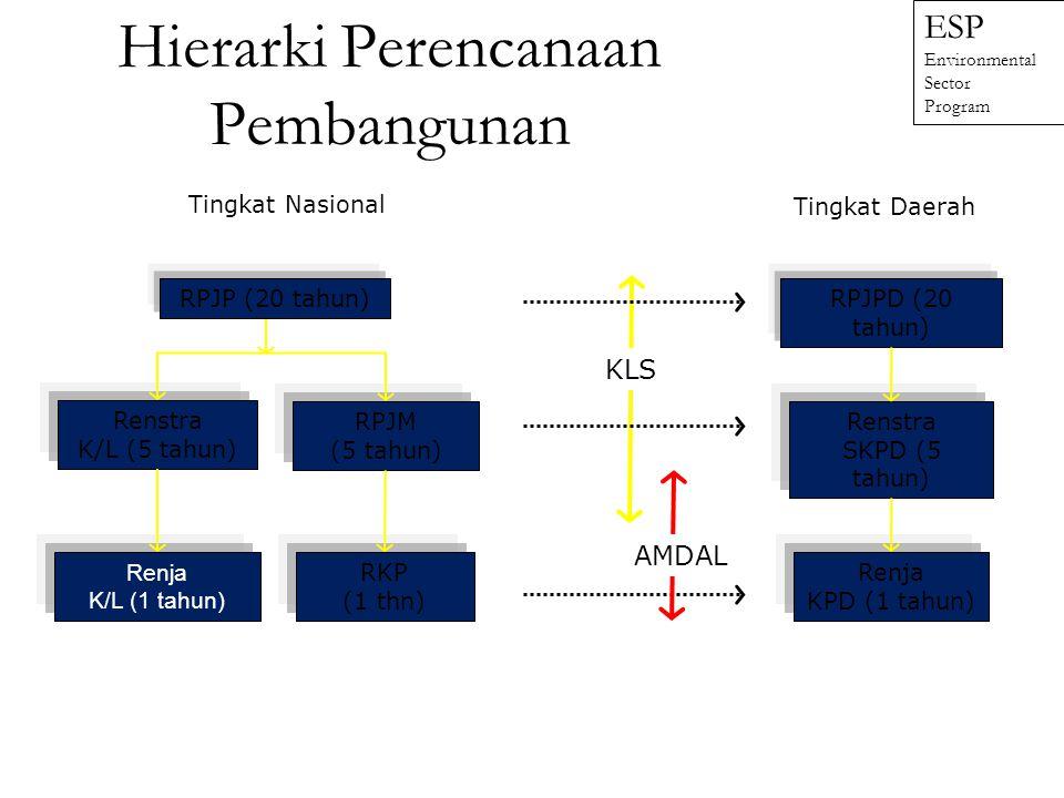 KebijakanPerencanaanProgramProyek KAJIAN LINGKUNGAN HIDUP (KLH) Kajian Lingkungan Hidup Strategis (KLHS) KLH Programatik KLH Kebijakan KLH Regional KL
