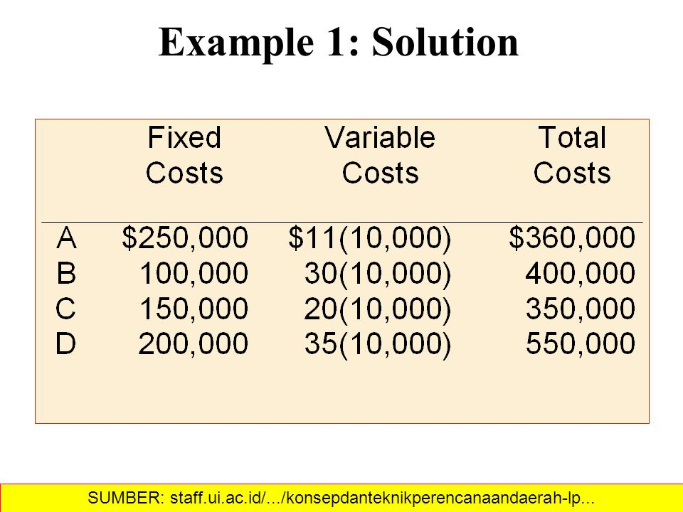 Example 1: Cost-Volume Analysis Fixed and variable costs for four potential locations SUMBER: staff.ui.ac.id/.../konsepdanteknikperencanaandaerah-lp...‎