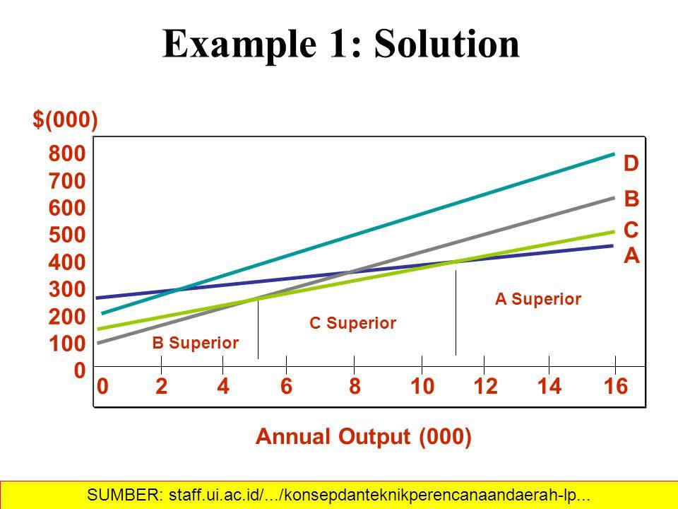 Example 1: Solution SUMBER: staff.ui.ac.id/.../konsepdanteknikperencanaandaerah-lp...
