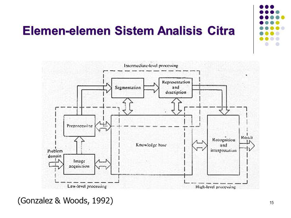 15 Elemen-elemen Sistem Analisis Citra (Gonzalez & Woods, 1992)