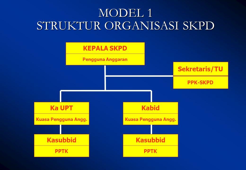 MODEL 1 STRUKTUR ORGANISASI SKPD KEPALA SKPD Pengguna Anggaran PPK-SKPD Sekretaris/TU Ka UPT Kuasa Pengguna Angg.