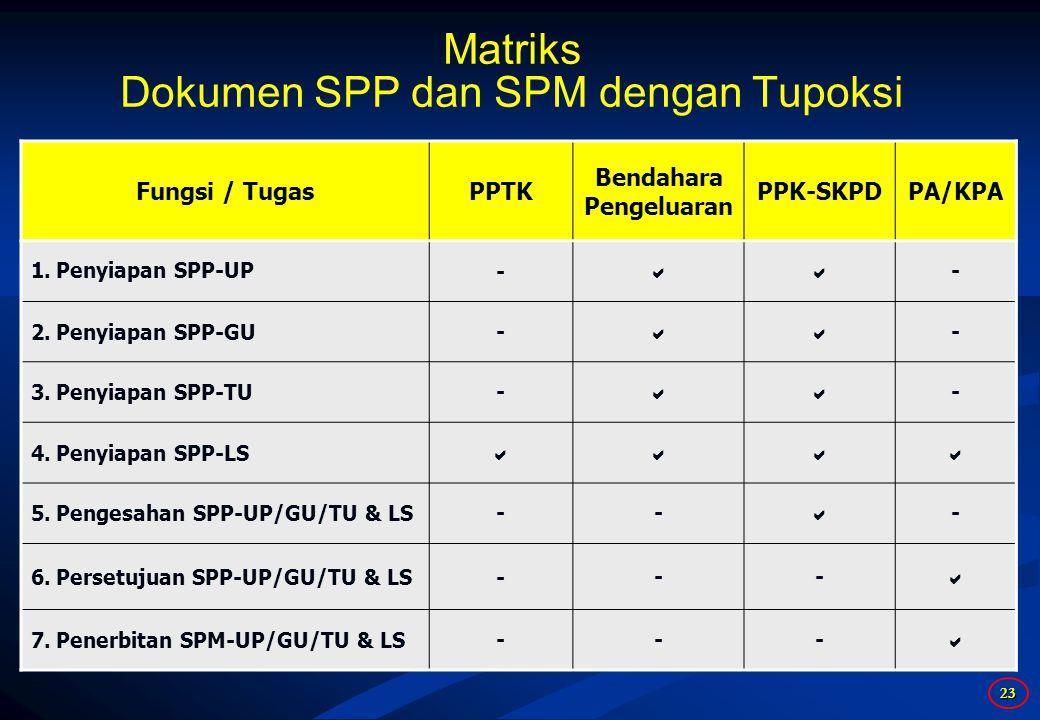 23 Matriks Dokumen SPP dan SPM dengan Tupoksi Fungsi / TugasPPTK Bendahara Pengeluaran PPK-SKPDPA/KPA 1.Penyiapan SPP-UP-  - 2.Penyiapan SPP-GU-  - 3.Penyiapan SPP-TU-  - 4.Penyiapan SPP-LS  5.Pengesahan SPP-UP/GU/TU & LS--  - 6.Persetujuan SPP-UP/GU/TU & LS---  7.Penerbitan SPM-UP/GU/TU & LS--- 