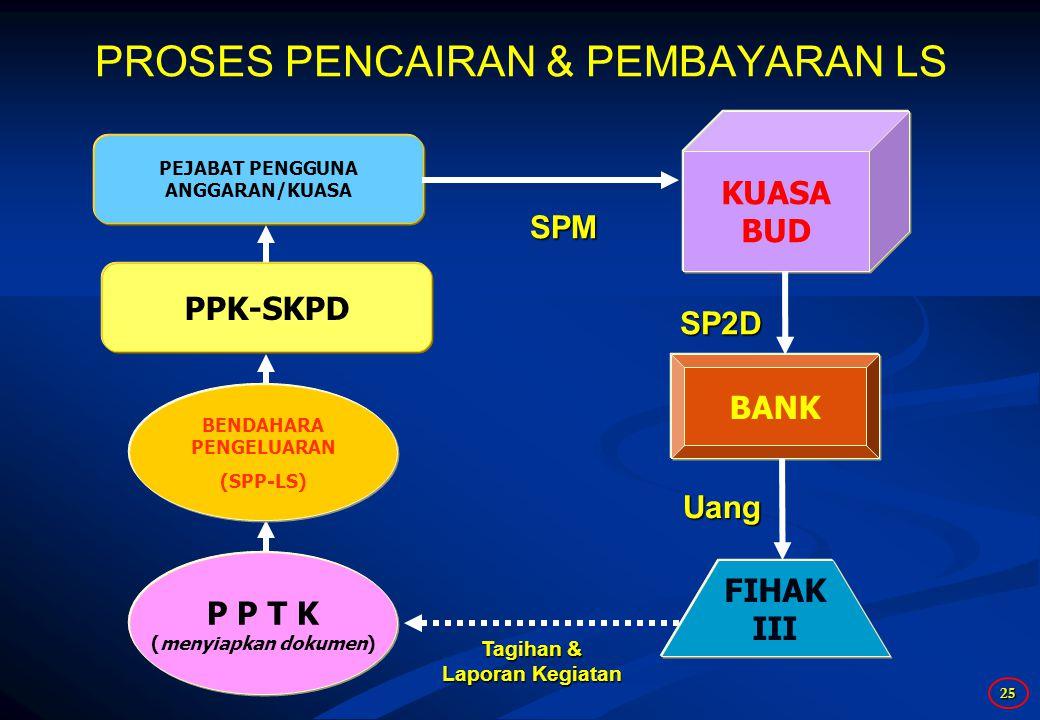 25 P P T K (menyiapkan dokumen) PPK-SKPD PEJABAT PENGGUNA ANGGARAN/KUASA KUASA BUD SPM BANK FIHAK III SP2D Tagihan & Laporan Kegiatan PROSES PENCAIRAN & PEMBAYARAN LS Uang BENDAHARA PENGELUARAN (SPP-LS)