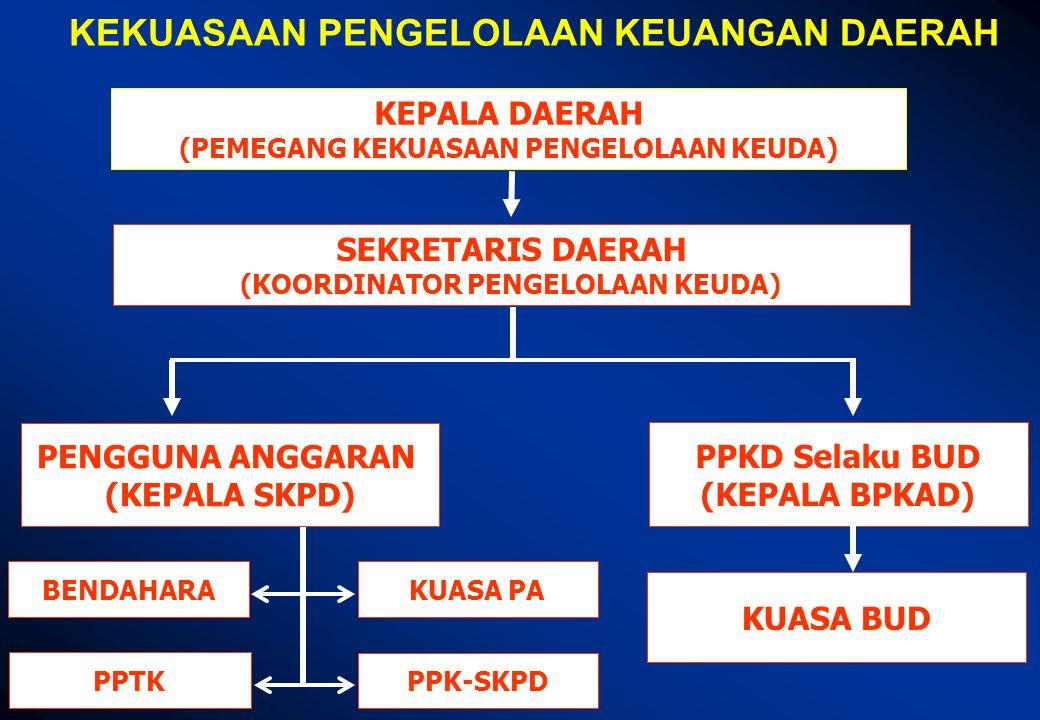 PENGGUNA ANGGARAN/BARANG (Kepala SKPD) STRUKTUR PENGELOLA KEUANGAN SKPD KUASA PENGGUNA ANGGARAN (Kabid - n1) PPTK KUASA PENGGUNA ANGGARAN (Kabid - n) KUASA PENGGUNA ANGGARAN (Sekretaris) BENDAHARA PENERIMAAN/PENGELUARAN PPTK 1.Mengendalikan pelaksanaan kegiatan; 2.Melaporkan perkembangan pelaksanaan kegiatan; 3.Menyiapkan dokumen anggaran atas beban pengeluaran pelaksanaan kegiatan.