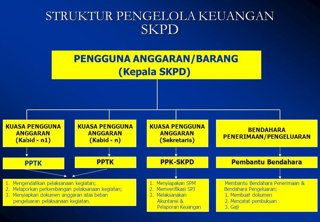PENGGUNA ANGGARAN/BARANG (Kepala SKPD) STRUKTUR PENGELOLA KEUANGAN SKPD KUASA PENGGUNA ANGGARAN (Kabid - n1) PPTK KUASA PENGGUNA ANGGARAN (Kabid - n)