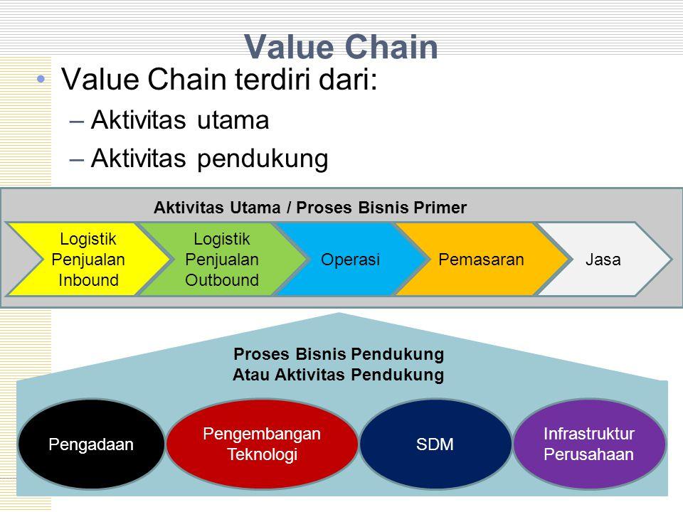 Value Chain Value Chain terdiri dari: –Aktivitas utama –Aktivitas pendukung Logistik Penjualan Inbound Logistik Penjualan Outbound OperasiPemasaranJasa Aktivitas Utama / Proses Bisnis Primer Proses Bisnis Pendukung Atau Aktivitas Pendukung Pengadaan Pengembangan Teknologi SDM Infrastruktur Perusahaan