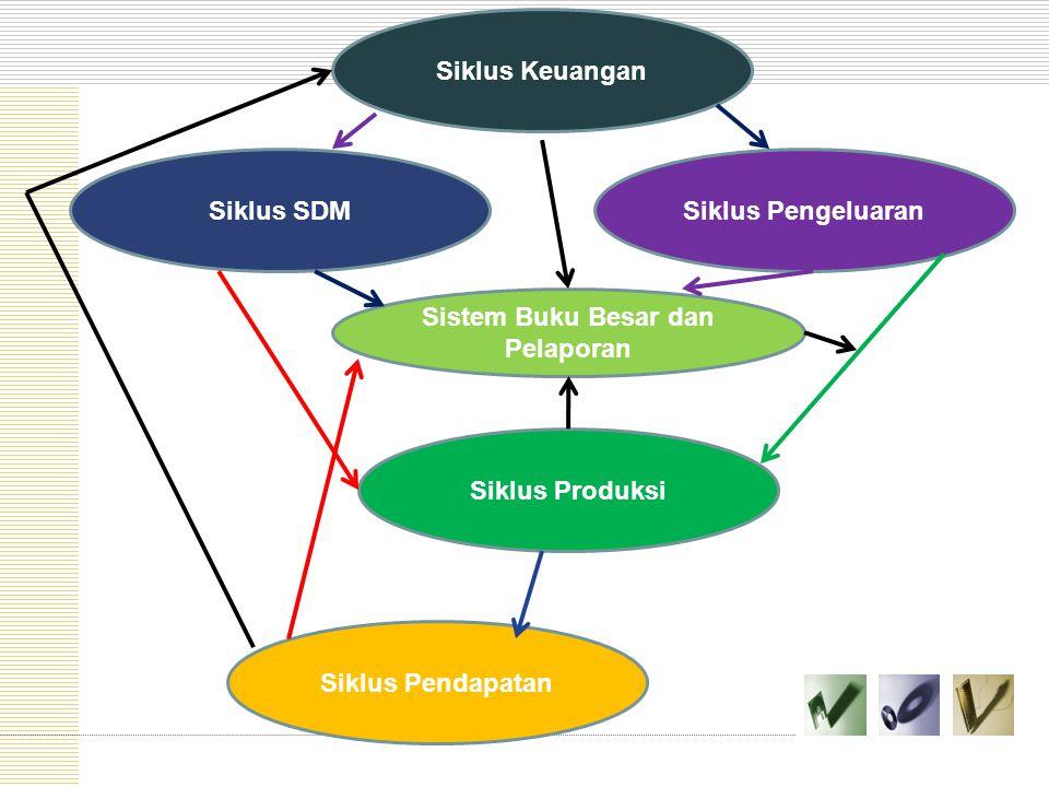 Siklus Pendapatan Siklus Produksi Siklus PengeluaranSiklus SDM Sistem Buku Besar dan Pelaporan