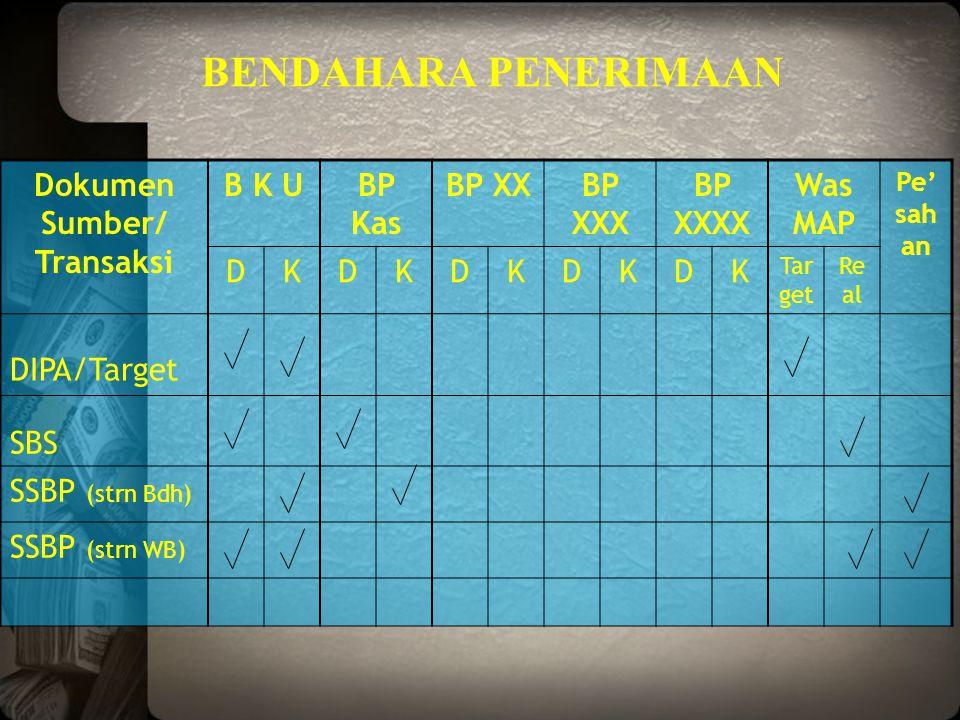 Dokumen Sumber/ Transaksi B K UBP Kas BP XXBP XXX BP XXXX Was MAP Pe' sah an DKDKDKDKDK Tar get Re al DIPA/Target SBS SSBP (strn Bdh) SSBP (strn WB) B