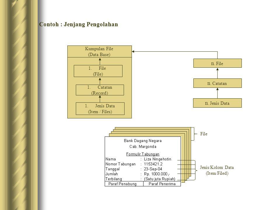Contoh : Jenjang Pengolahan Kumpulan File (Data Base) 1.File (File) 1.Catatan (Record) 1.Jenis Data (Item / Files) n. File n. Catatan n. Jenis Data Je