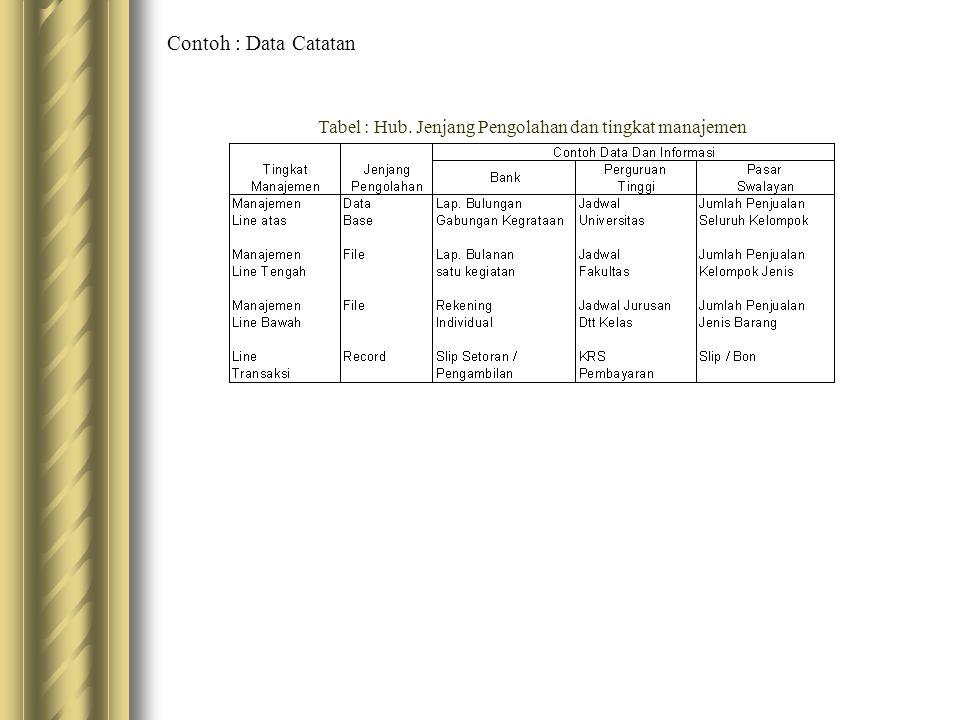 Contoh : Data Catatan Tabel : Hub. Jenjang Pengolahan dan tingkat manajemen