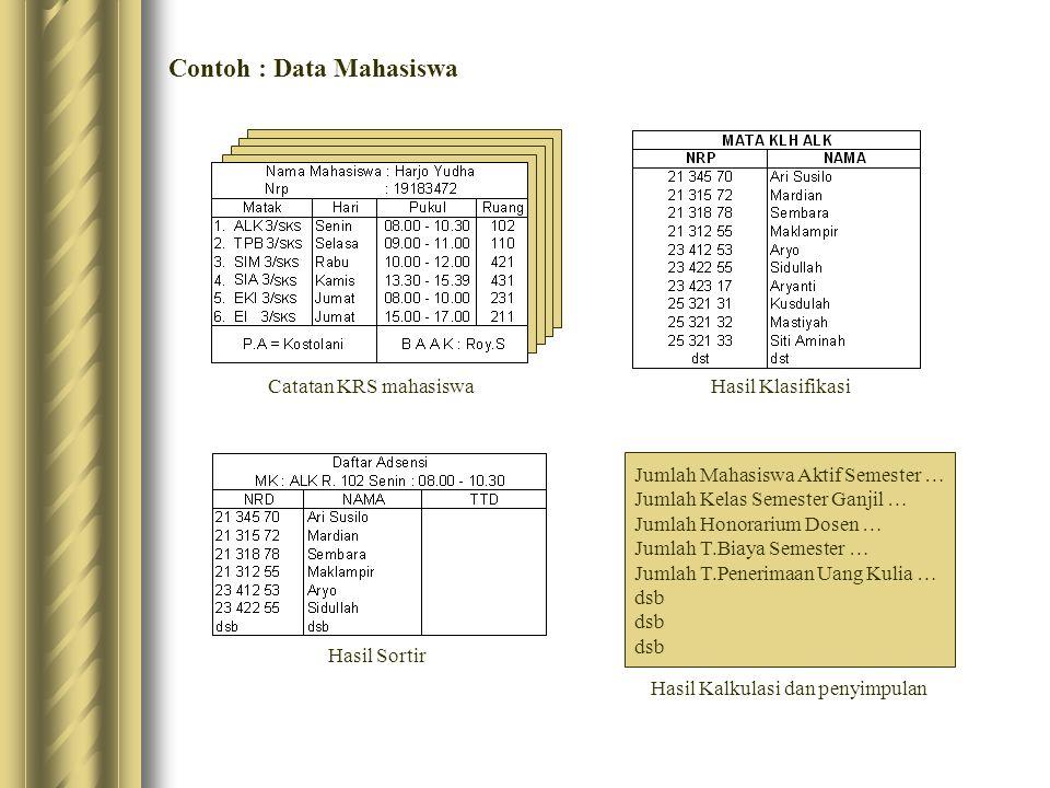 Kegiatan Pengolahan Model Pengolahan data menjadi informasi Kalkulasi dan Pelanggan Pemasok Pesaing Pemerintah Ekonomi Dll Data Eksternal DATA INTERNAL DATA BARU DATA YG SUDAH DISIMPAN Pengolahan Data Klasifikasi dan Sortir Data Analisis Data Pembuatan Kesimpulan Membandingkan Hasil Pengolahan Dgn yg Diinginkan Data Relevan yg Akan Diolah Pemakai INFORMASI Komunikasi Umpan Balik Komunikasi data dan informasi