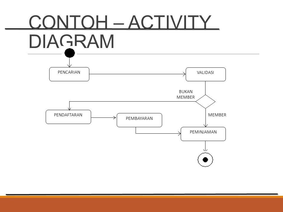 CONTOH – ACTIVITY DIAGRAM PENCARIAN VALIDASI PENDAFTARAN PEMBAYARAN PEMINJAMAN MEMBER BUKAN MEMBER