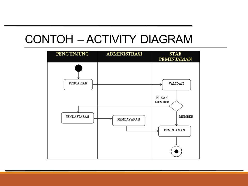 CONTOH – ACTIVITY DIAGRAM