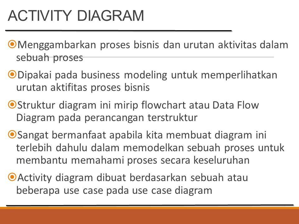 ACTIVITY DIAGRAM Teknik untuk mendiskrpsikan logika procedural, proses bisnis dan aliran kerja dalam banyak kasus kerja personal (workflow) dan alur data (flowchart)