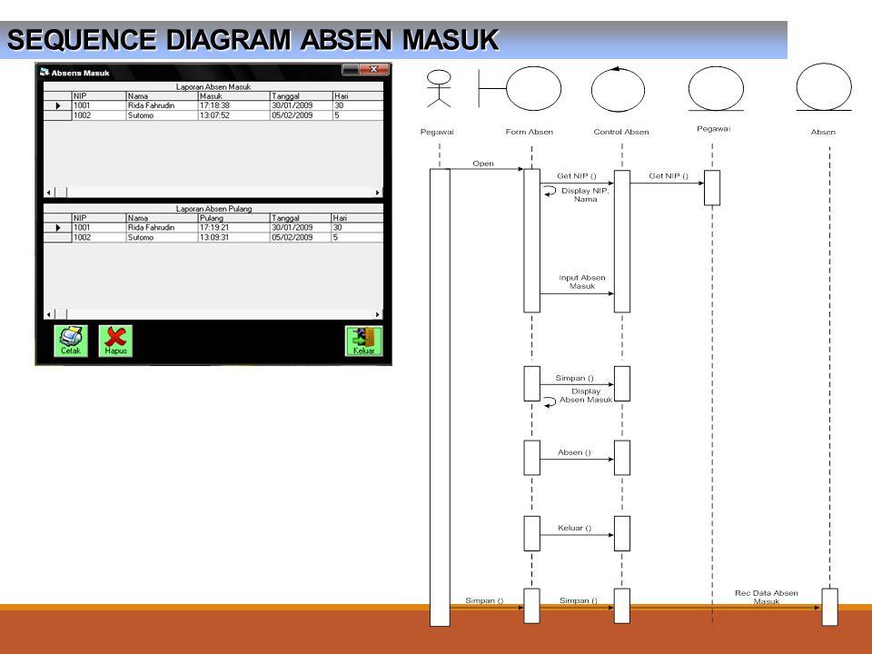 SEQUENCE DIAGRAM ABSEN MASUK