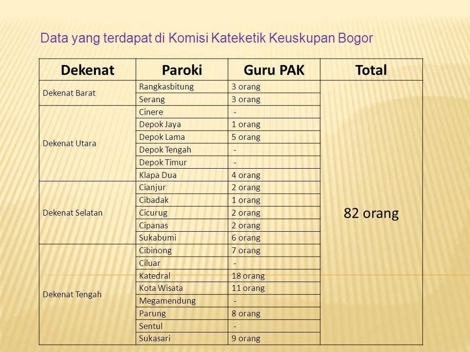 A. Katekis Purna Waktu Keuskupan Bogor memiliki 3 orang Katekis Purna Waktu yang bertugas di Rangkasbitung, Bogor dan Cianjur. B. Katekis Sekolah (Gur