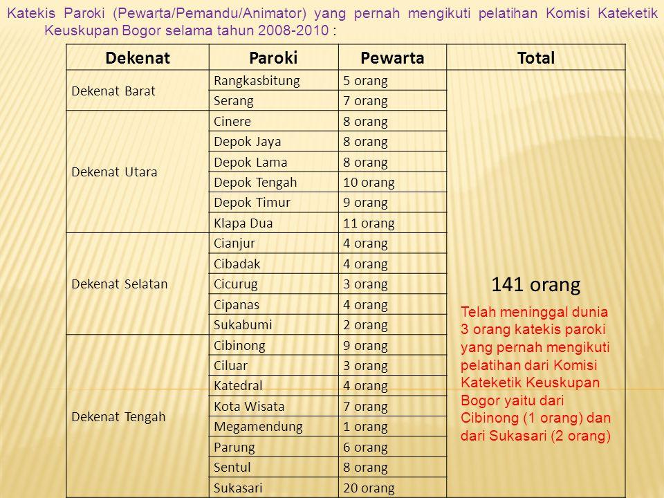 Data yang terdapat di Komisi Kateketik Keuskupan Bogor DekenatParokiGuru PAKTotal Dekenat Barat Rangkasbitung3 orang 82 orang Serang3 orang Dekenat Ut
