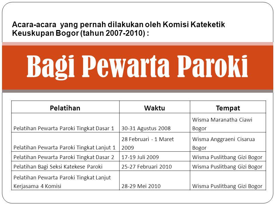 Bagi Guru PAK Acara-acara yang pernah dilakukan oleh Komisi Kateketik Keuskupan Bogor (tahun 2007-2010) : AcaraWaktuTempat Seminar Sehari Spiritualita