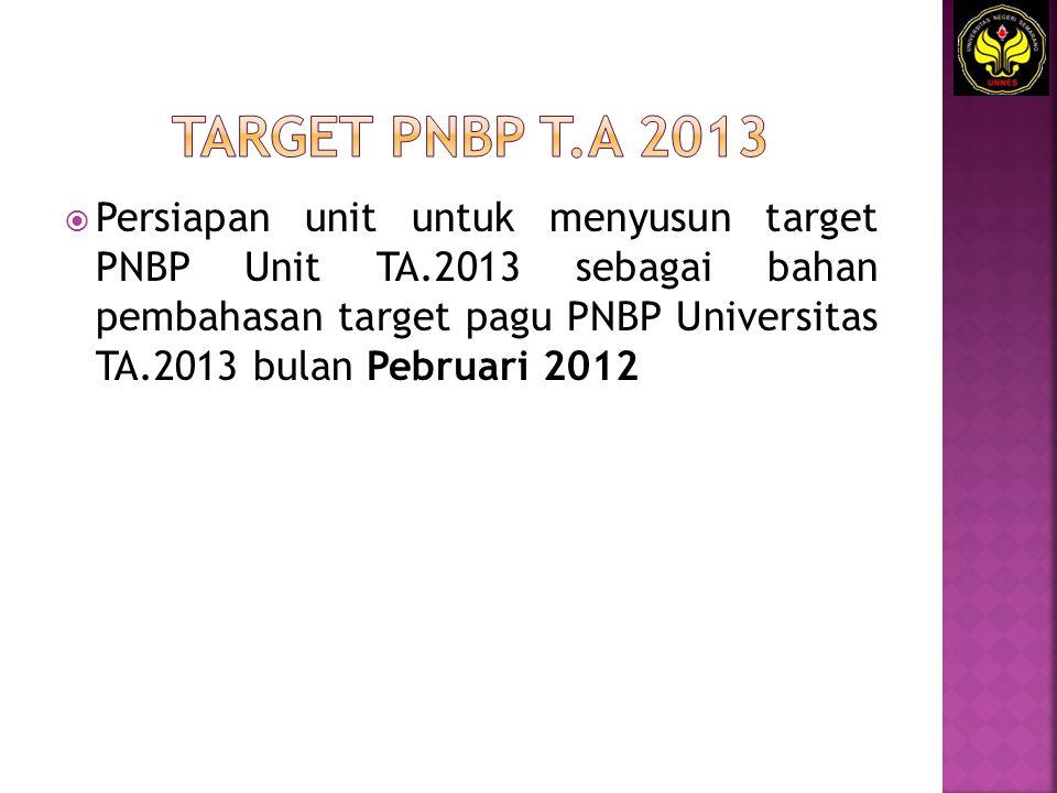  Persiapan unit untuk menyusun target PNBP Unit TA.2013 sebagai bahan pembahasan target pagu PNBP Universitas TA.2013 bulan Pebruari 2012