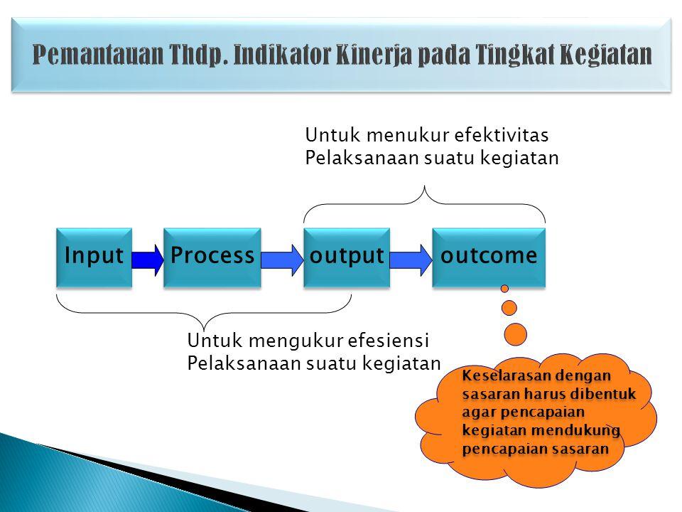 Pemantauan adalah sebagai alat analisis tentang hubungan antara : Masukan-2 Program/aktivitas (Inputs) Masukan-2 Program/aktivitas (Inputs) Keluaran-2