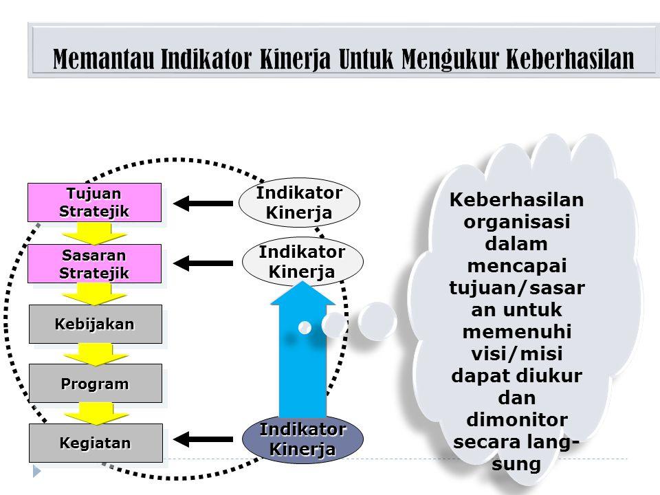Input Process output outcome Untuk menukur efektivitas Pelaksanaan suatu kegiatan Untuk mengukur efesiensi Pelaksanaan suatu kegiatan Keselarasan deng